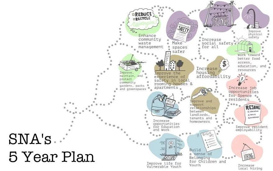 an illustrated web of community pillars
