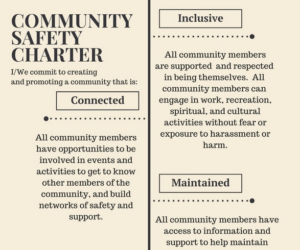 A partial picture of the Community Safety Charter